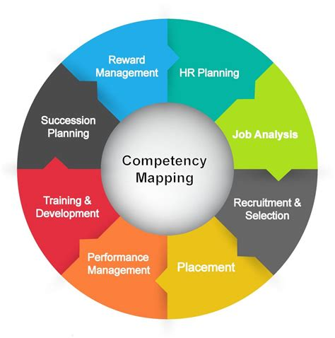 Competency Mapping - Harvard certification - APG Learning